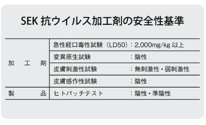SEK抗ウイルス加工剤の安全性基準