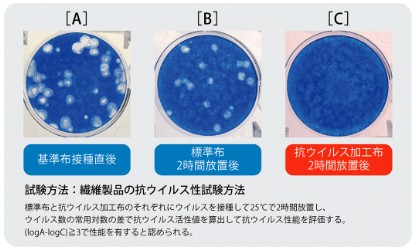 繊維製品の抗ウイルス性試験方法